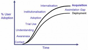adoption curve Changing the Ratio (Wikipedias Battle for Diversity   Part III)