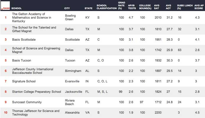 America's Best High Schools 2012. The top 10 schools: Posted ...