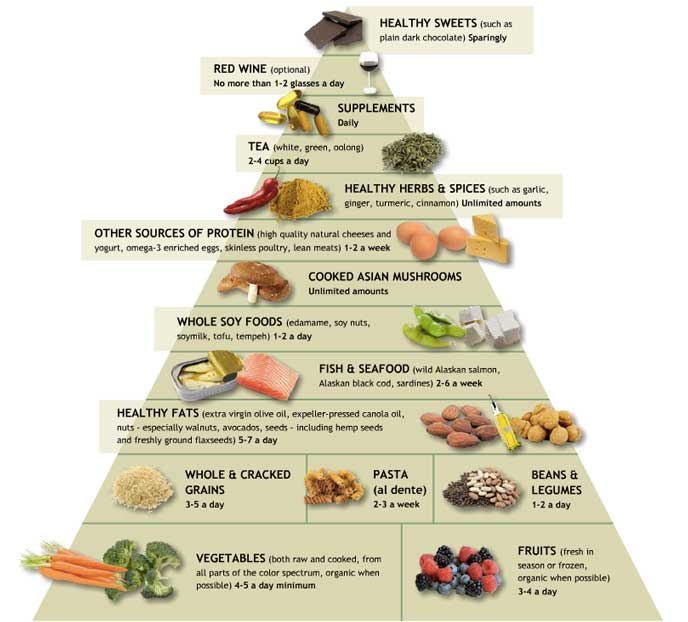 dr weil antinflammatory food pyramid Dr. Weils Anti Inflammatory Food Pyramid