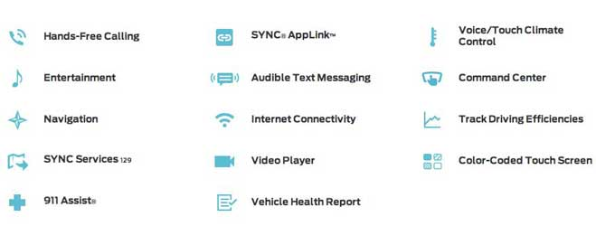 ford sync features internet connected car wireless hands free Internet connected cars is the 3rd fastest growing technology (after smartphones, tablets)