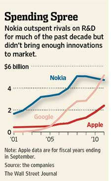 research and development spending nokia apple google billion 2001 2010 wall street journal R&D spending by the big three in smartphones   Nokia, Google, Apple