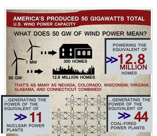 america united states wind power 50 gigawatt clean energy renewable 13 million homes milestone American wind power reaches 50 gigawatt milestone