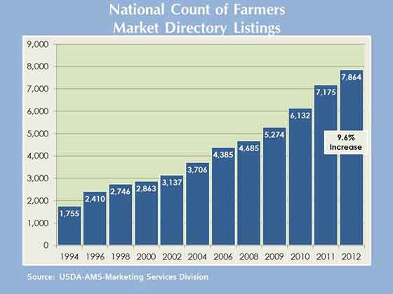 national count of farmers markets ams usda growth chart graph marketing services division increase listings Farmers markets continue strong growth   10% this year, 151% this decade