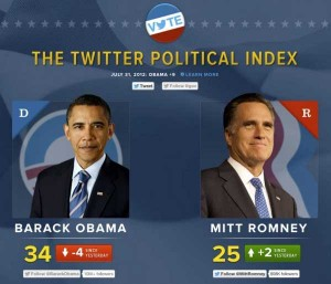 the twitter political index mitt romney barack obama feelings july 31 300x257 the twitter political index mitt romney barack obama feelings july 31