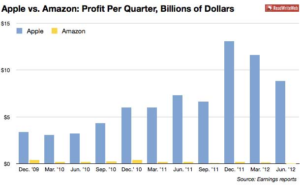 apple amazon profits per quarter billions of dollars 2009 2012 Comparing Apple & Amazon in one chart