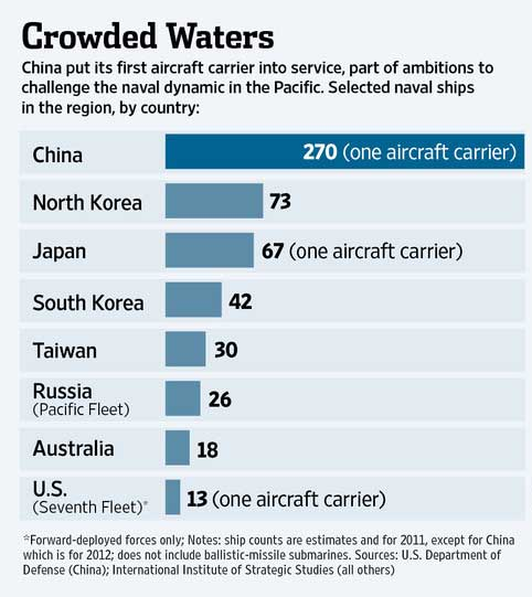 crowded waters graphic wall street journal pacific asia naval ships aircraft carrier us china north korea japan China launches its first aircraft carrier