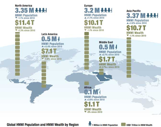 global high net worth people trillions of dollars millionaires north america europe asia latin america Occupy Asia   there are more millionaires in East Asia than North America