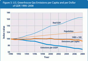 united states greenhouse gas emissions u.s. per capita and per dollar 1990 2008 gdp 300x207 united states greenhouse gas emissions u.s. per capita and per dollar 1990 2008 gdp