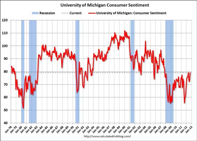 university of michigan consumer sentiment recession current 1978 2012 Are you happy this month?   Consumer sentiment rises to 2008 level