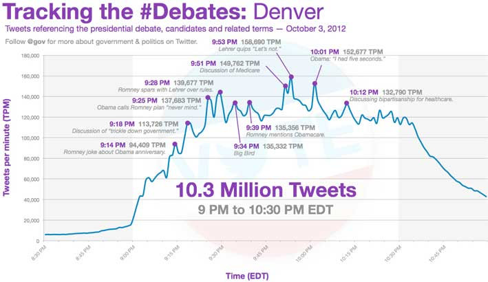 denver debate twitter tweets per minute presidential reference obama romney 10 million tweets The top 5 moments from the Denver Debate   in tweets per minute