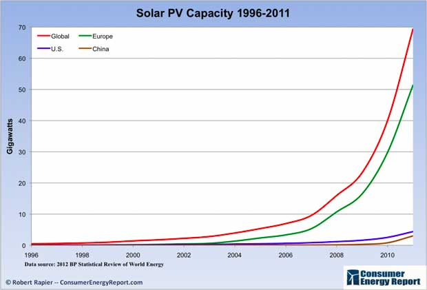 solar pv capacity power energy photovoltaic global europe us china consumer energy report 1996 2011 rapier Global solar power surged in 2011   73% growth